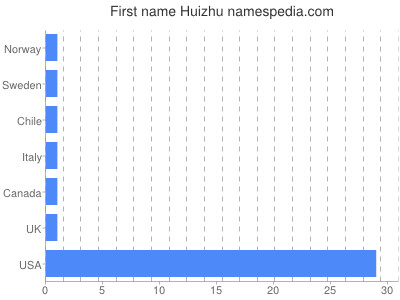 Given name Huizhu