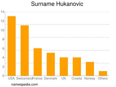 Surname Hukanovic