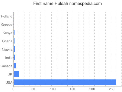 Given name Huldah