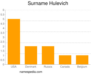 Surname Hulevich