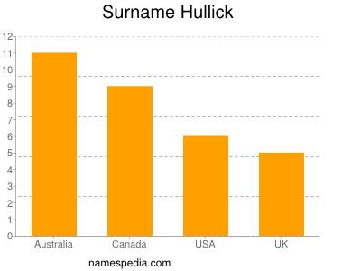 nom Hullick