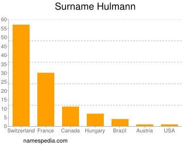 Surname Hulmann