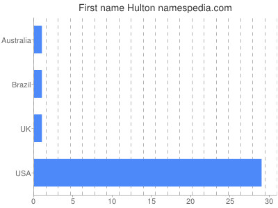 prenom Hulton