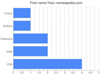 prenom Hulu