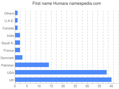 Given name Humara
