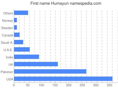 Vornamen Humayun