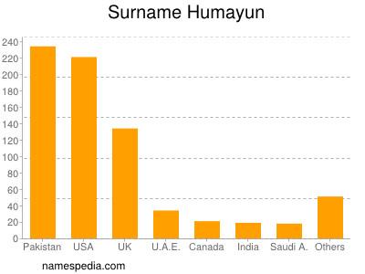 Familiennamen Humayun