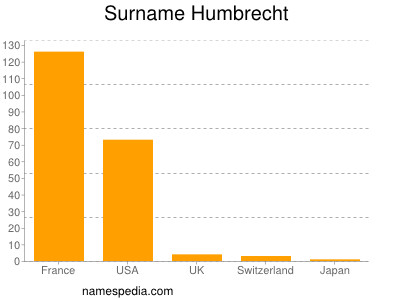 Surname Humbrecht