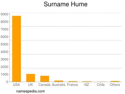 Surname Hume