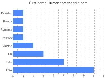 Given name Humer