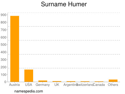 Surname Humer