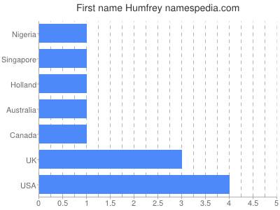 Given name Humfrey
