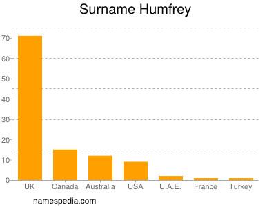 Surname Humfrey