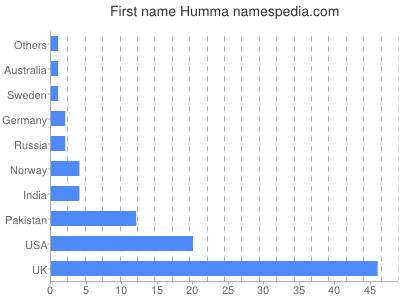 Given name Humma