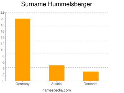 Surname Hummelsberger