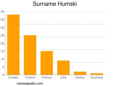 Surname Humski