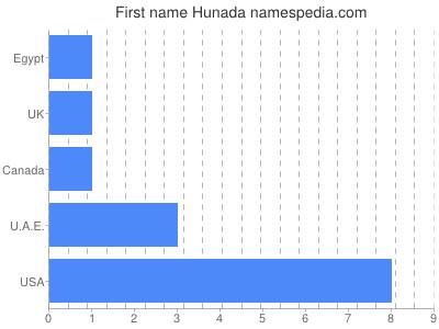 Given name Hunada