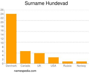 Surname Hundevad