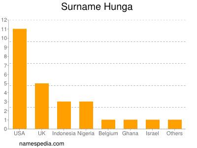 Familiennamen Hunga