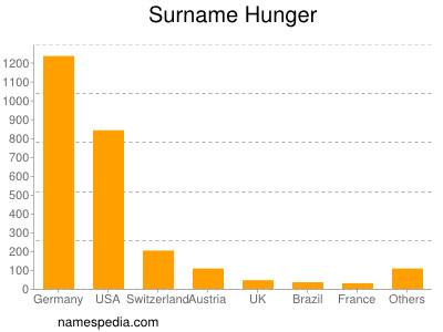 Surname Hunger