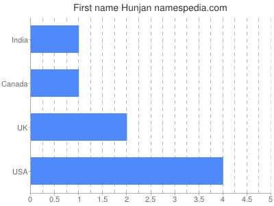Given name Hunjan