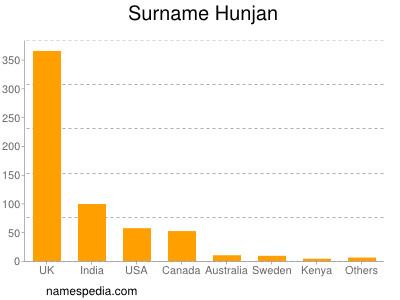 Surname Hunjan