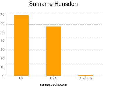 Surname Hunsdon
