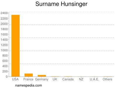 Surname Hunsinger