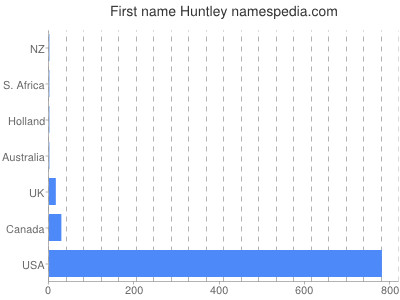Given name Huntley