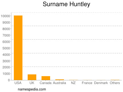 Surname Huntley