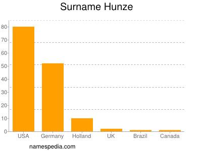 Familiennamen Hunze