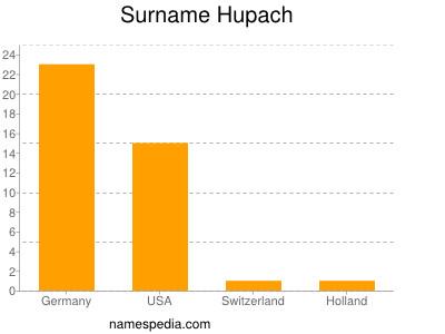 Surname Hupach
