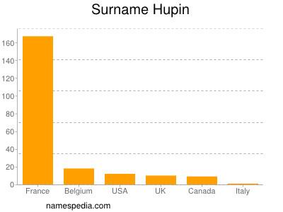 Surname Hupin