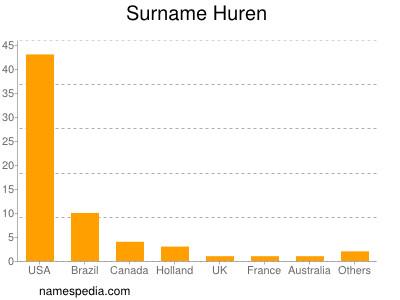 Surname Huren