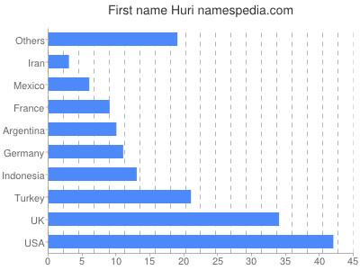 Vornamen Huri