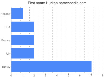 Given name Hurkan