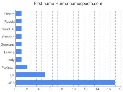 Vornamen Hurma