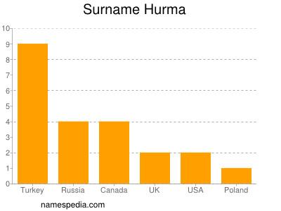 Familiennamen Hurma
