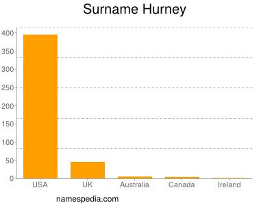 Surname Hurney