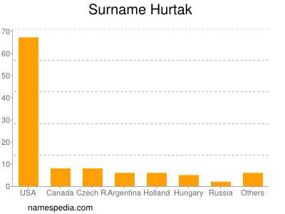 Surname Hurtak