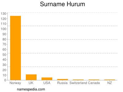 Surname Hurum