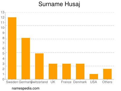 Surname Husaj