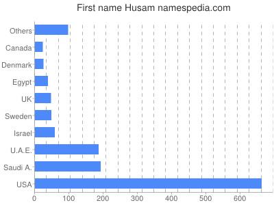 Given name Husam