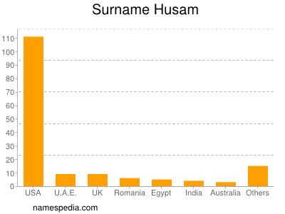 Surname Husam