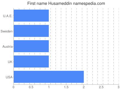 Vornamen Husameddin
