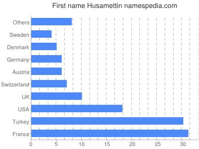 Given name Husamettin