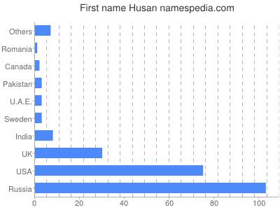 Given name Husan