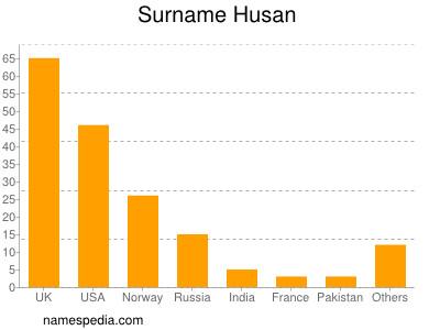 Surname Husan