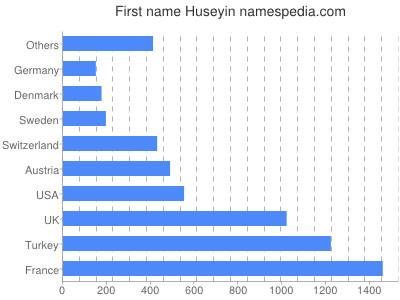 Given name Huseyin