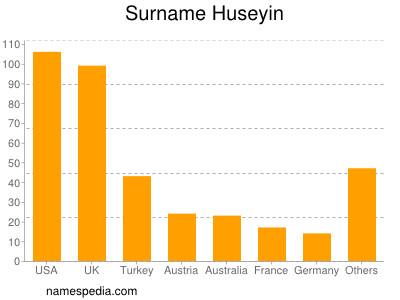 Surname Huseyin